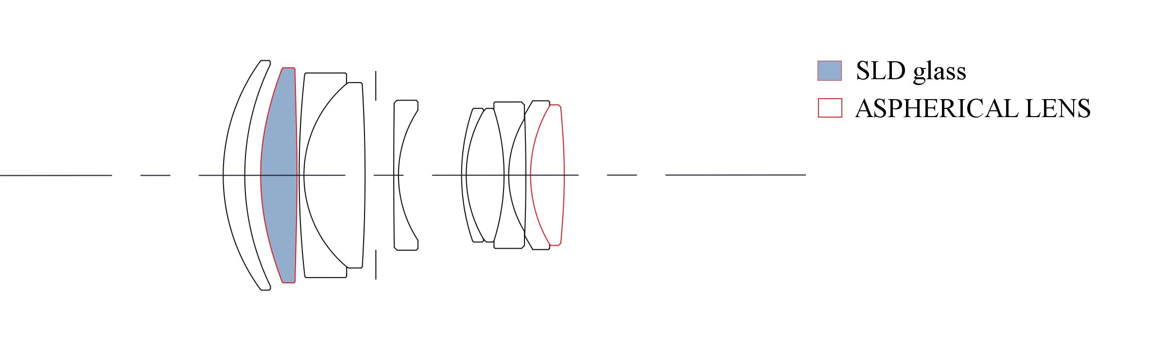Sigma podwójny element asferyczny o średnicy 80 mm