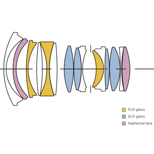 Sigma ProCentrum